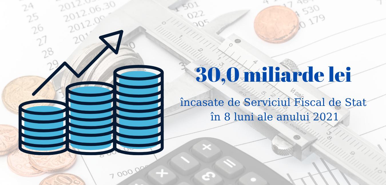 30,0 miliarde lei încasate de Serviciul Fiscal de Stat în 8 luni ale anului 2021
