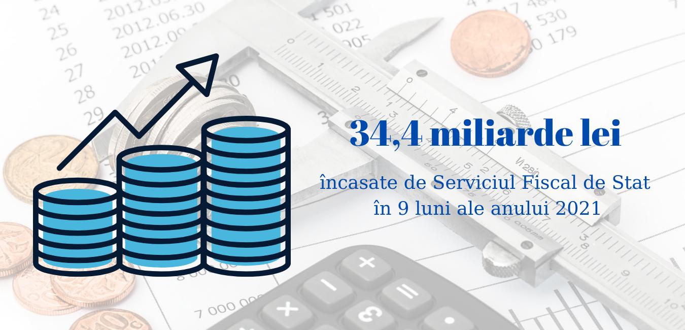 34,4 miliarde lei încasate de Serviciul Fiscal de Stat în 9 luni ale anului 2021